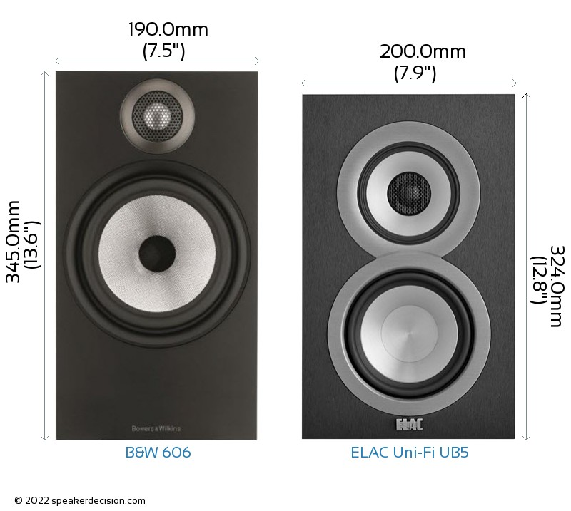 B&W 606 vs ELAC Uni-Fi UB5 Camera Size Comparison - Front View