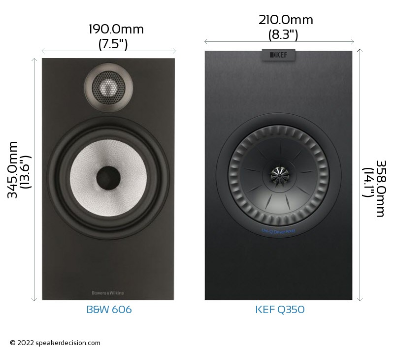 B&W 606 vs KEF Q350 Camera Size Comparison - Front View