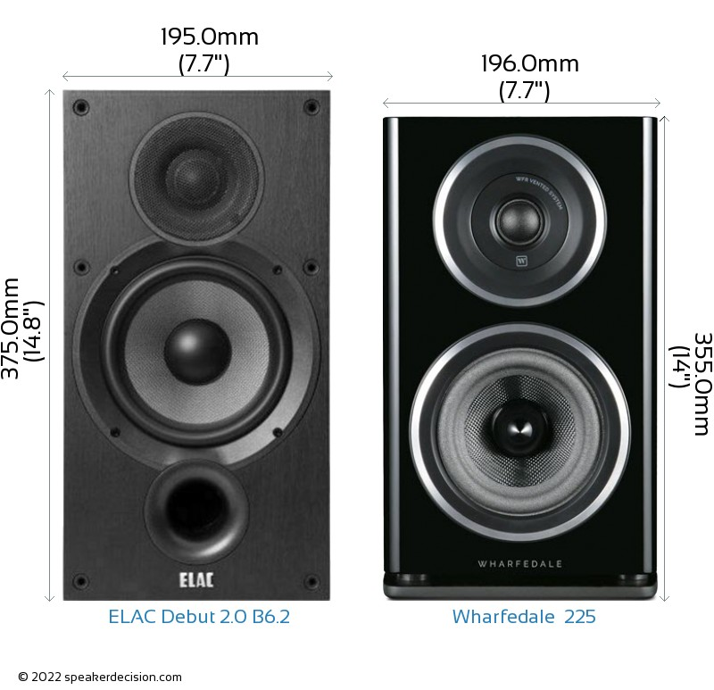 ELAC Debut 2.0 B6.2 vs Wharfedale  225 Camera Size Comparison - Front View