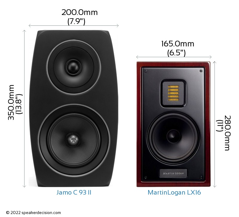 Jamo C 93 II vs MartinLogan LX16 Camera Size Comparison - Front View