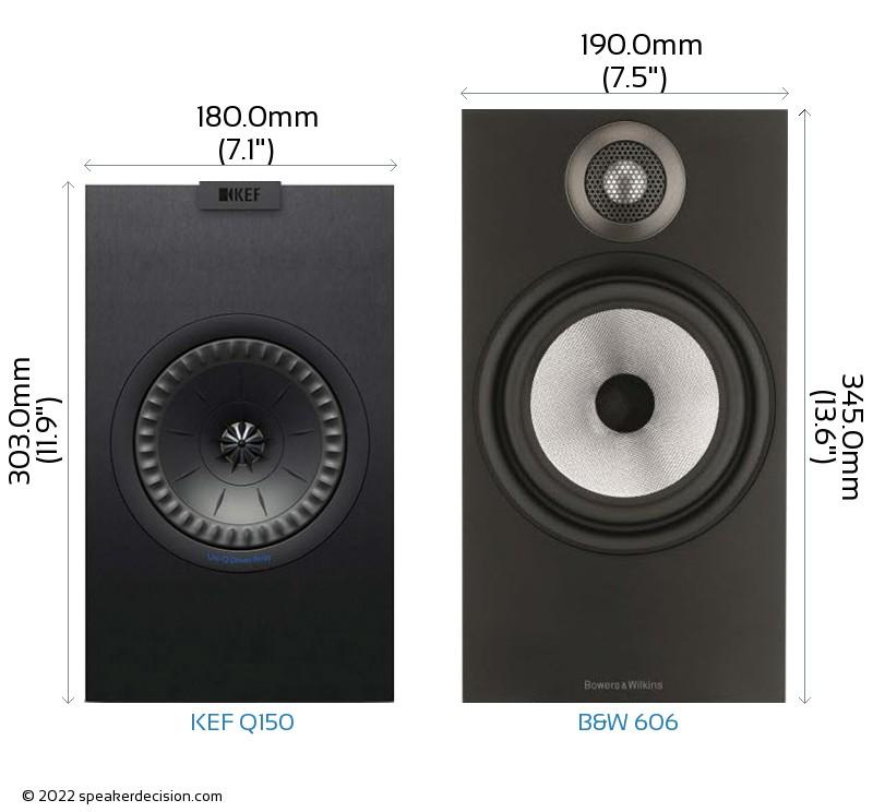 KEF Q150 vs B&W 606 Camera Size Comparison - Front View