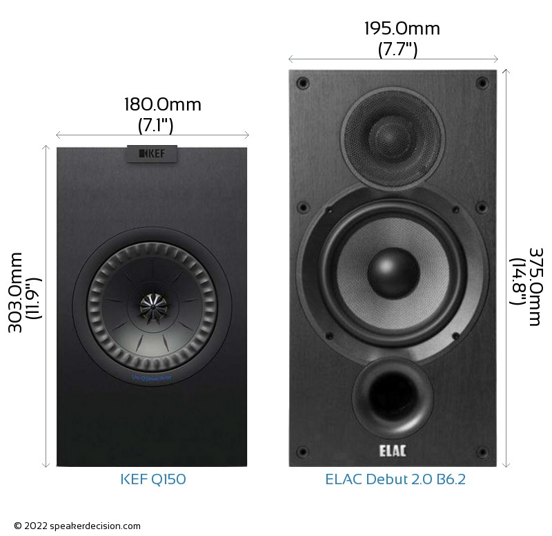 KEF Q150 vs ELAC Debut 2.0 B6.2 Camera Size Comparison - Front View