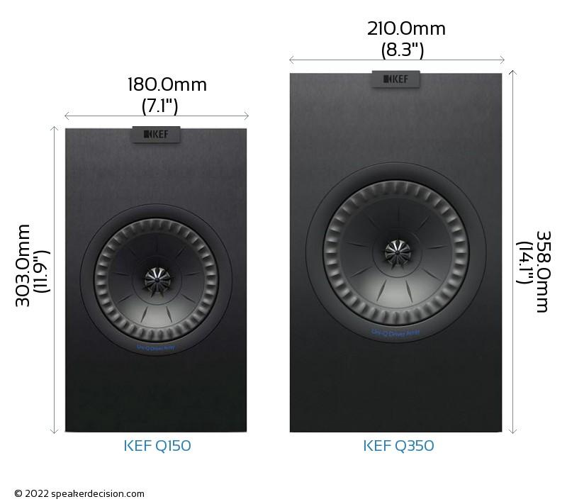 KEF Q150 vs KEF Q350 Camera Size Comparison - Front View