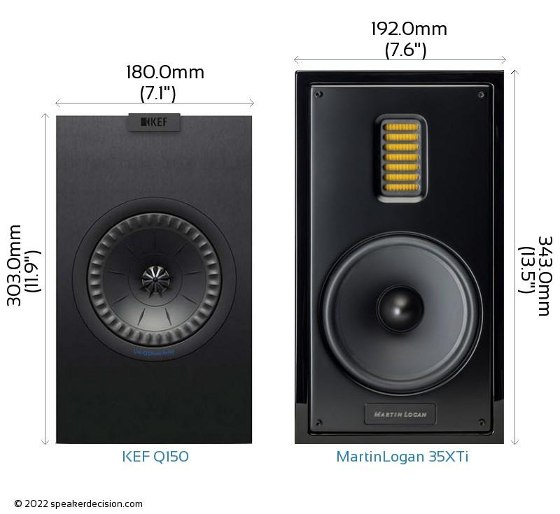 KEF Q150 vs MartinLogan 35XTi Camera Size Comparison - Front View