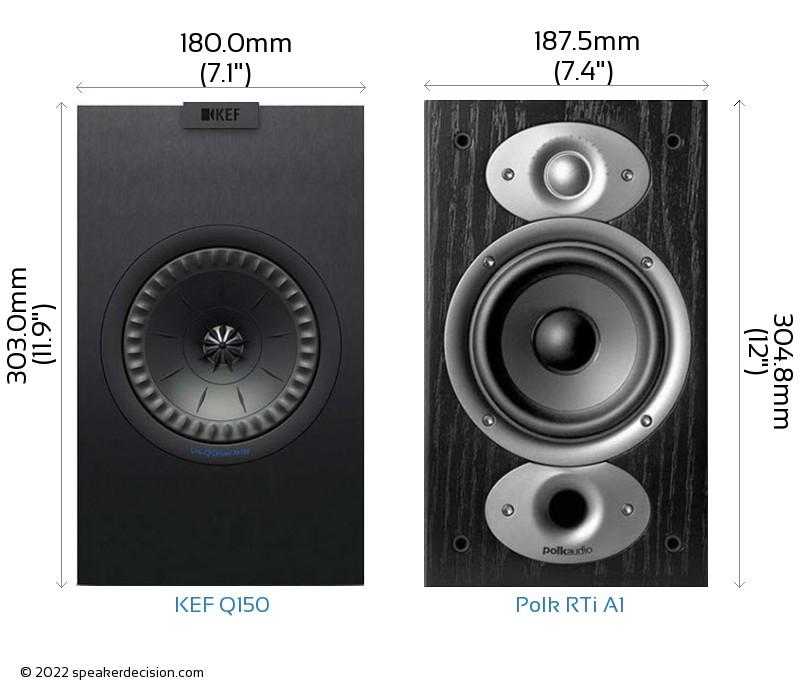 KEF Q150 vs Polk RTi A1 Camera Size Comparison - Front View