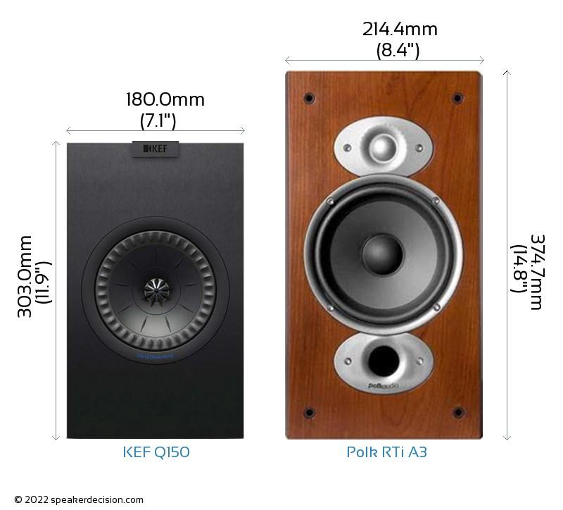 KEF Q150 vs Polk RTi A3 Camera Size Comparison - Front View