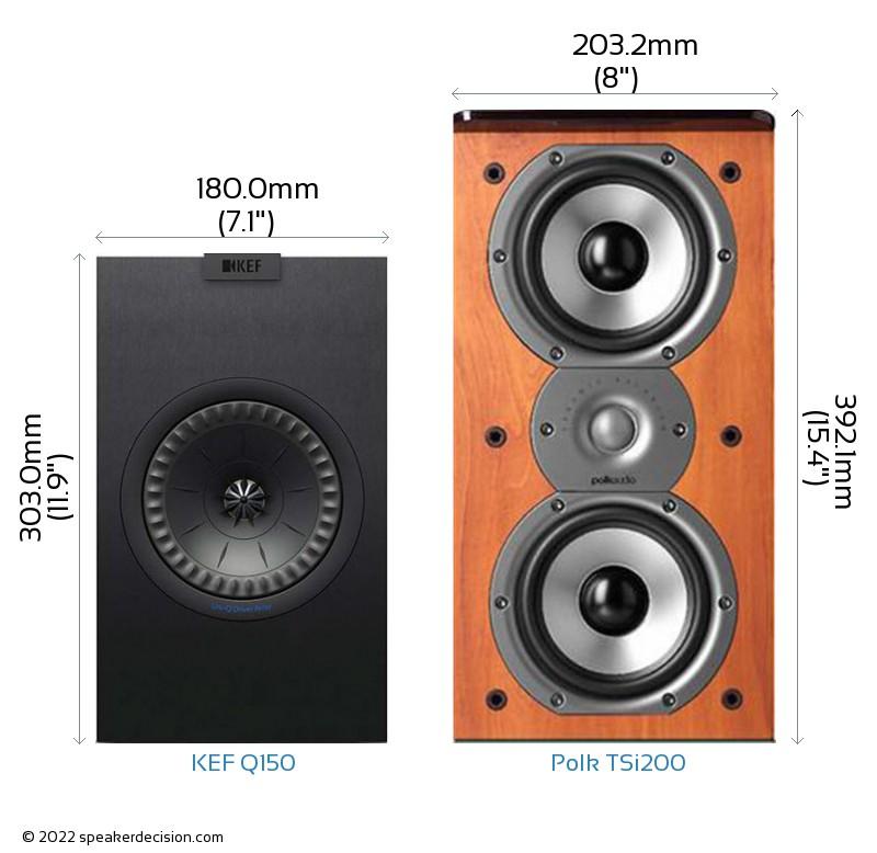 KEF Q150 vs Polk TSi200 Camera Size Comparison - Front View