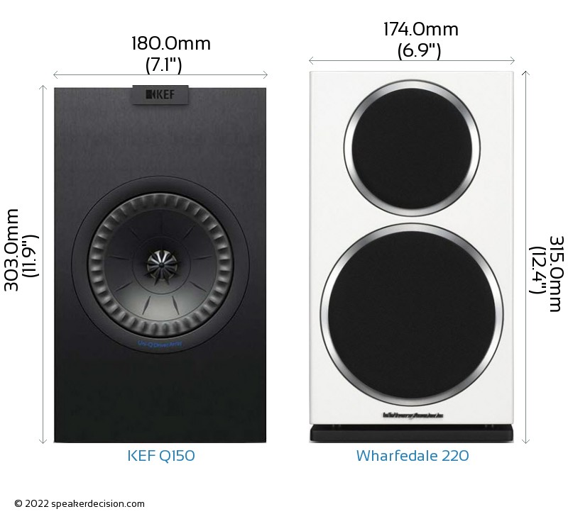 KEF Q150 vs Wharfedale 220 Camera Size Comparison - Front View
