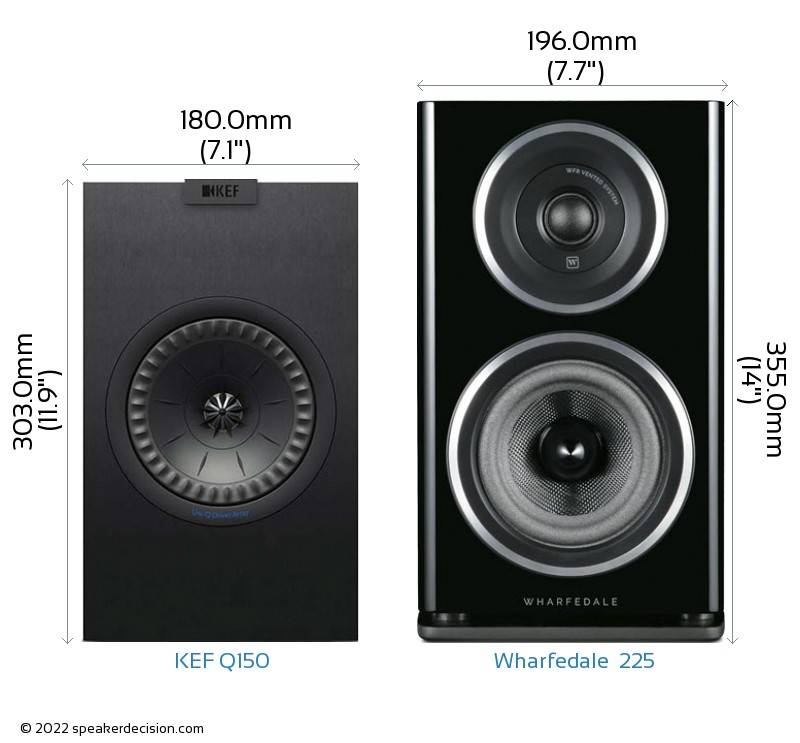 KEF Q150 vs Wharfedale  225 Camera Size Comparison - Front View