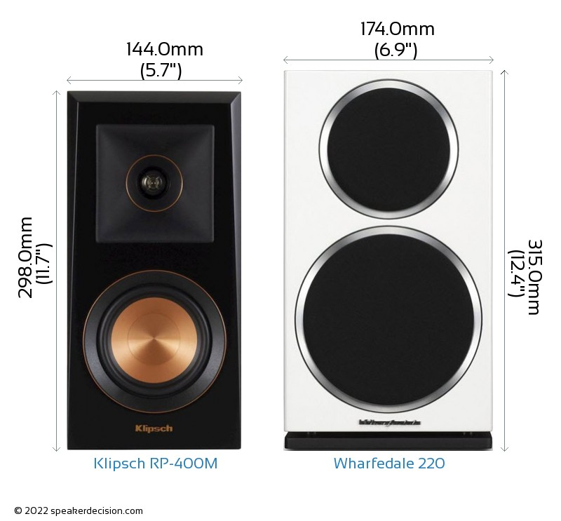 Klipsch RP-400M vs Wharfedale 220 Camera Size Comparison - Front View