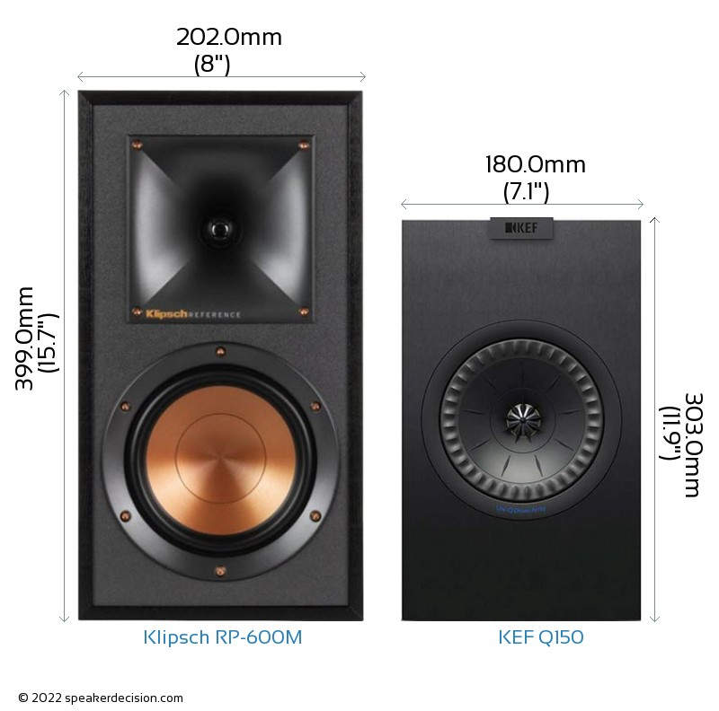 Klipsch RP-600M vs KEF Q150 Camera Size Comparison - Front View