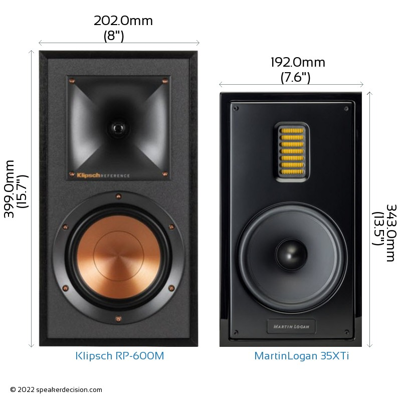 Klipsch RP-600M vs MartinLogan 35XTi Camera Size Comparison - Front View