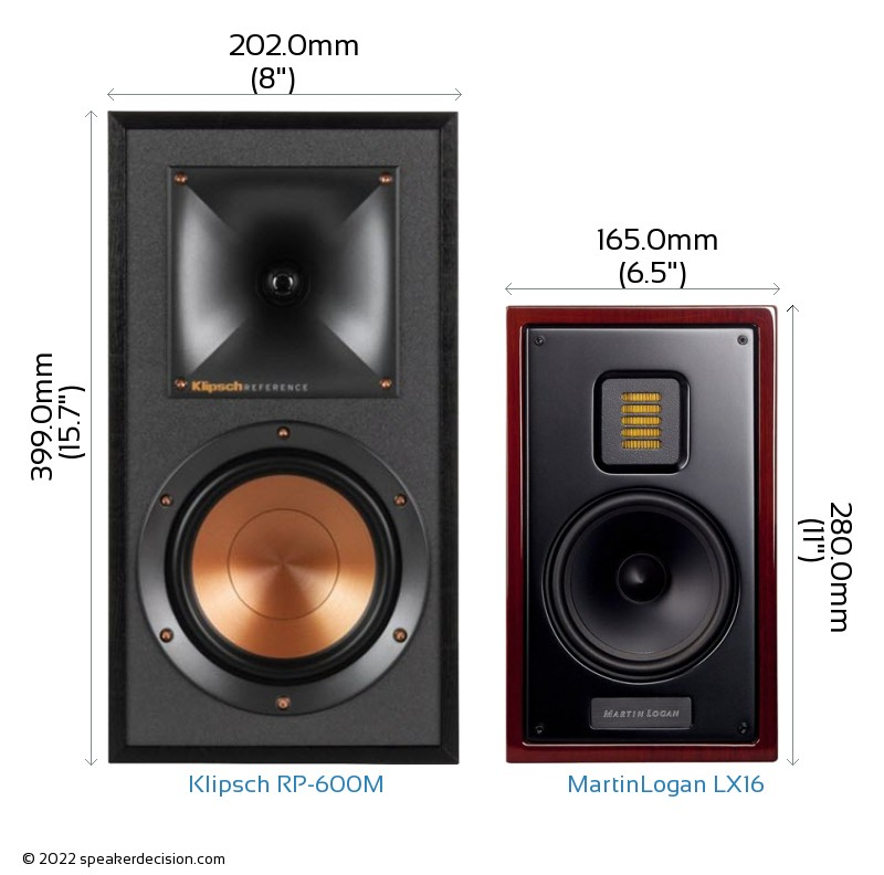 Klipsch RP-600M vs MartinLogan LX16 Camera Size Comparison - Front View