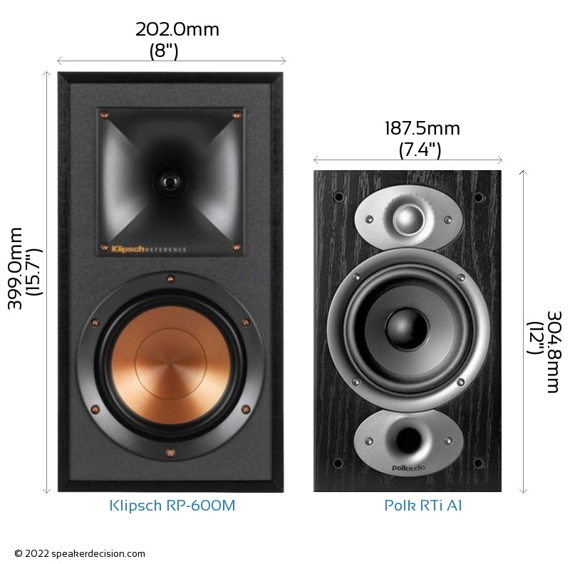 Klipsch RP-600M vs Polk RTi A1 Camera Size Comparison - Front View
