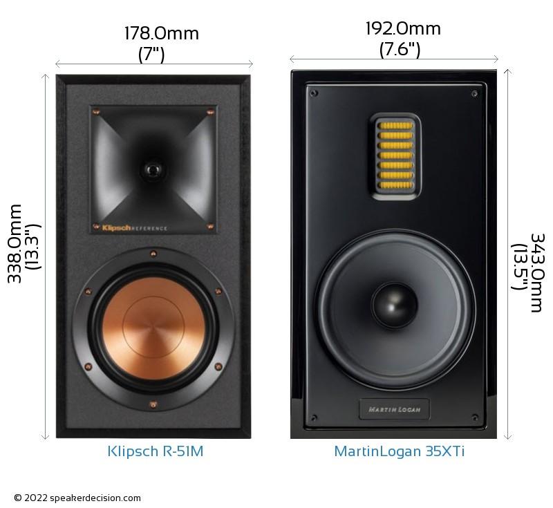 Klipsch R-51M vs MartinLogan 35XTi Camera Size Comparison - Front View